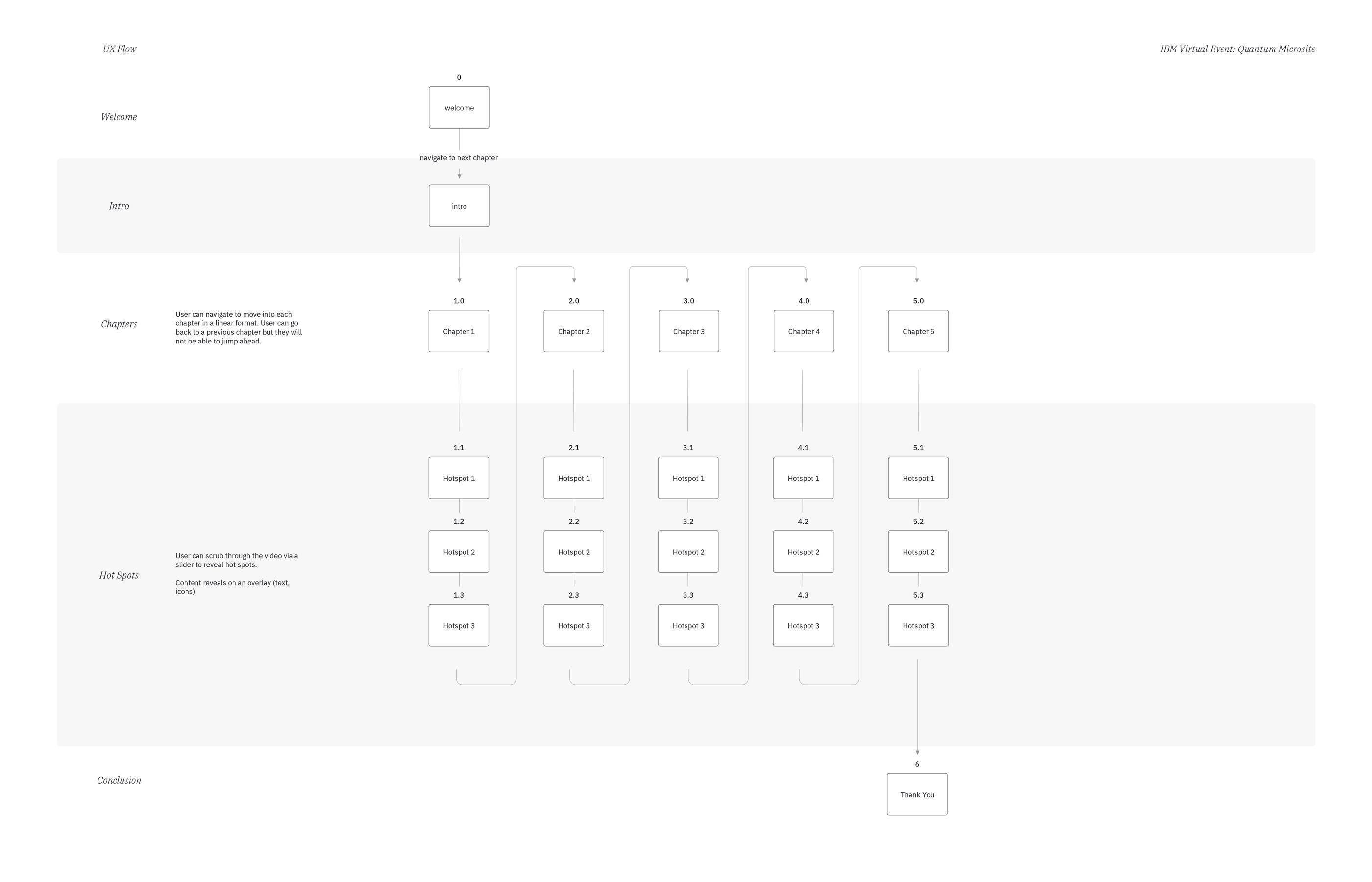 IBM_Q_14